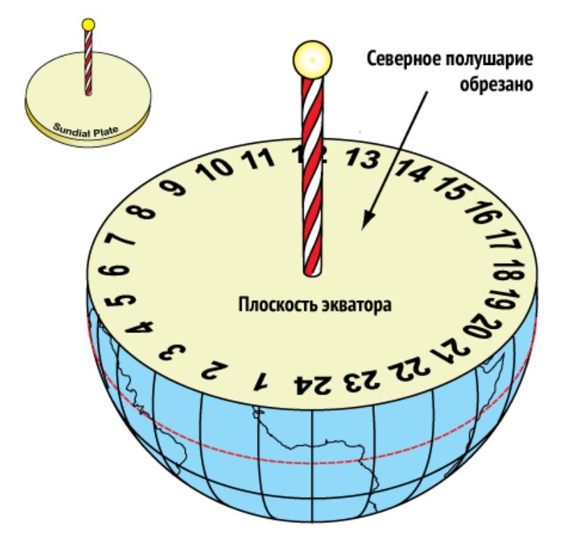 Как сделать простейшие солнечные часы