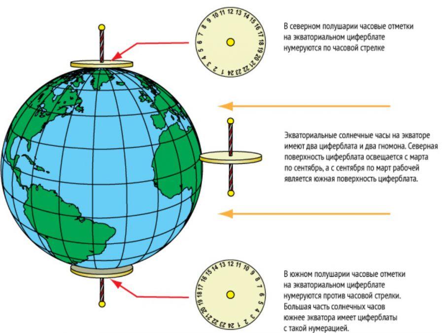 Солнечные часы для яхтинга