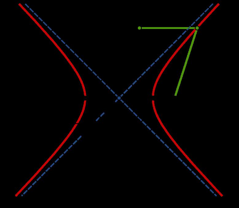 Привести уравнение параболы к каноническому виду онлайн 15 фотография