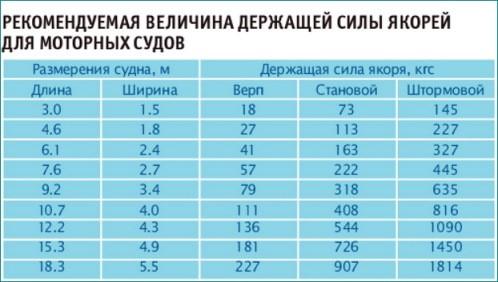 таблица держащей силы якорей